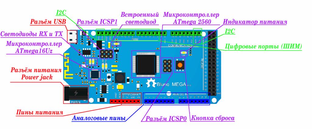 Распиновка ардуино мега 2560 на русском языке